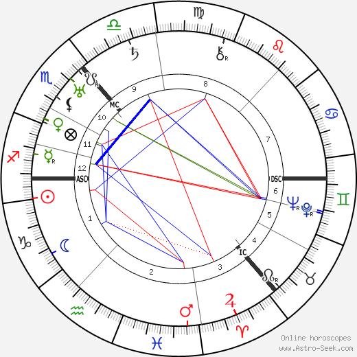 Rebecca West astro natal birth chart, Rebecca West horoscope, astrology