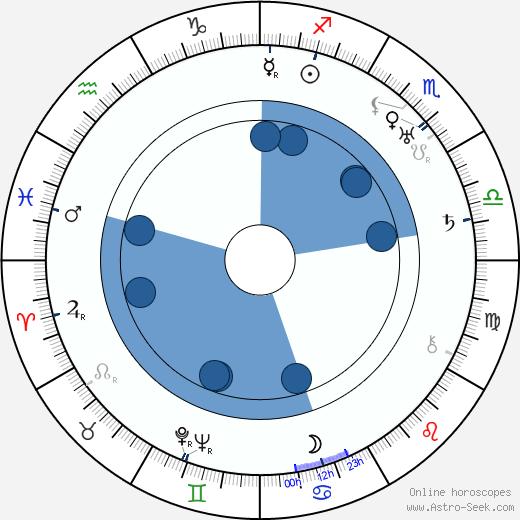 Tatu Pekkarinen wikipedia, horoscope, astrology, instagram