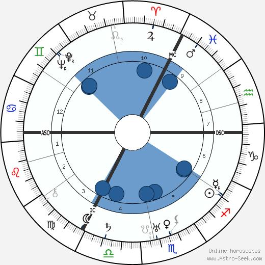 Ursula Bloom wikipedia, horoscope, astrology, instagram