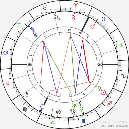 Ursula Bloom tema natale, oroscopo, Ursula Bloom oroscopi gratuiti, astrologia