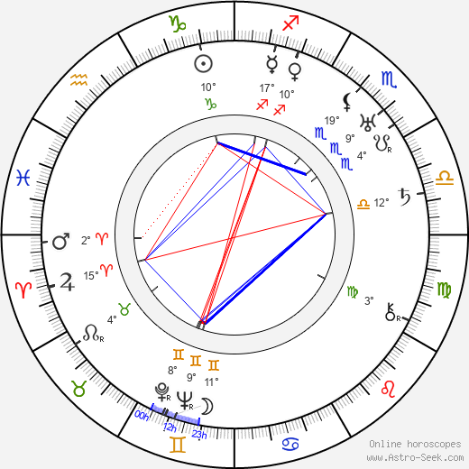 Vasili Kovrigin birth chart, biography, wikipedia 2019, 2020