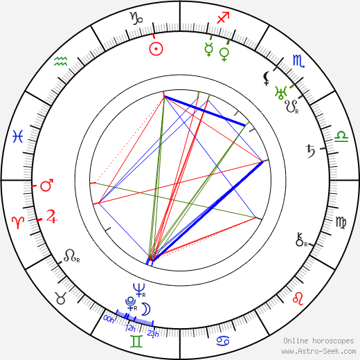 Vasili Kovrigin astro natal birth chart, Vasili Kovrigin horoscope, astrology