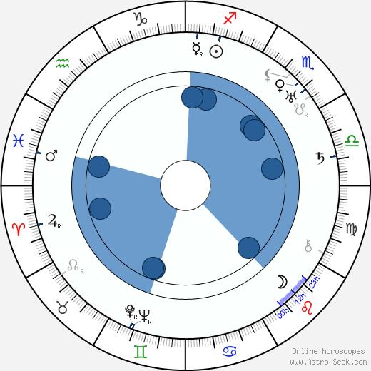 Vilém Werner wikipedia, horoscope, astrology, instagram