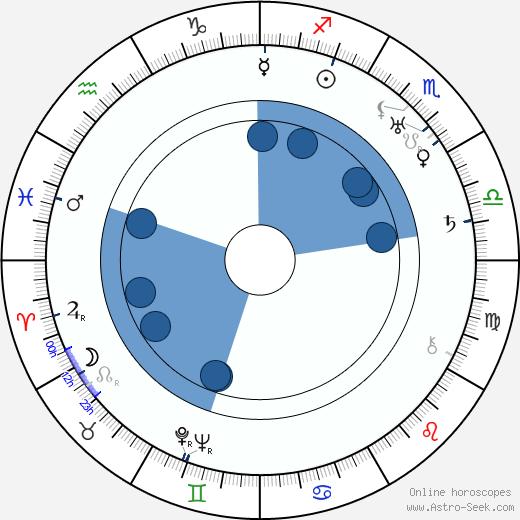 Yrjö Ilvessalo wikipedia, horoscope, astrology, instagram