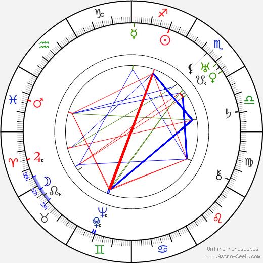 Yrjö Ilvessalo birth chart, Yrjö Ilvessalo astro natal horoscope, astrology