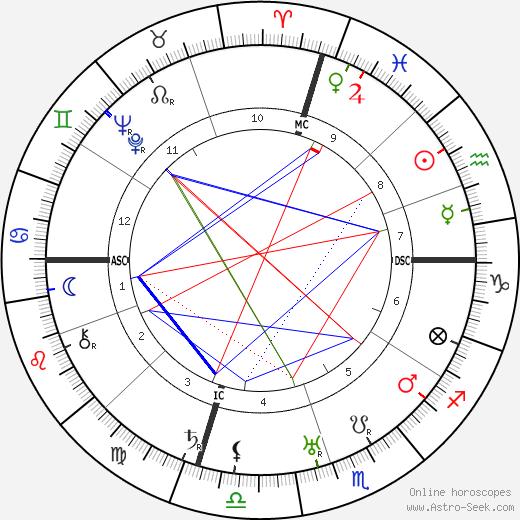 Alan Hale день рождения гороскоп, Alan Hale Натальная карта онлайн