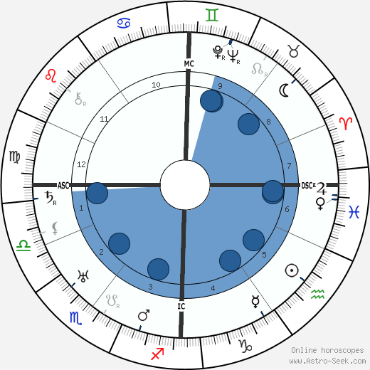 Alfred Max Grimm wikipedia, horoscope, astrology, instagram
