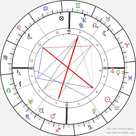Alfred Max Grimm день рождения гороскоп, Alfred Max Grimm Натальная карта онлайн