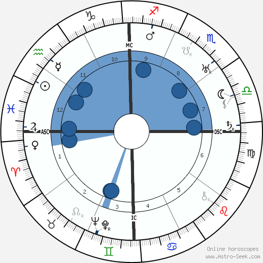 Baba Sitaram wikipedia, horoscope, astrology, instagram