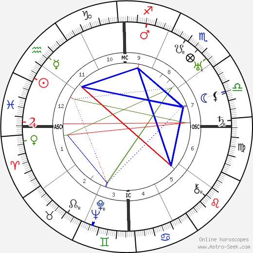 Baba Sitaram tema natale, oroscopo, Baba Sitaram oroscopi gratuiti, astrologia