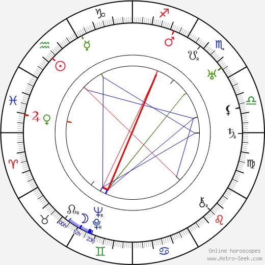 Ben Corbett день рождения гороскоп, Ben Corbett Натальная карта онлайн