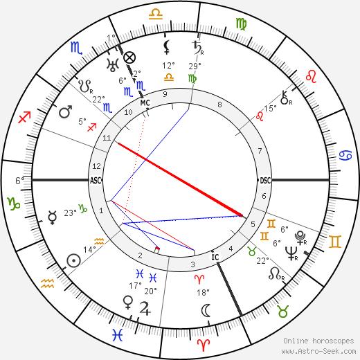 Blanca Holmes tema natale, biography, Biografia da Wikipedia 2020, 2021