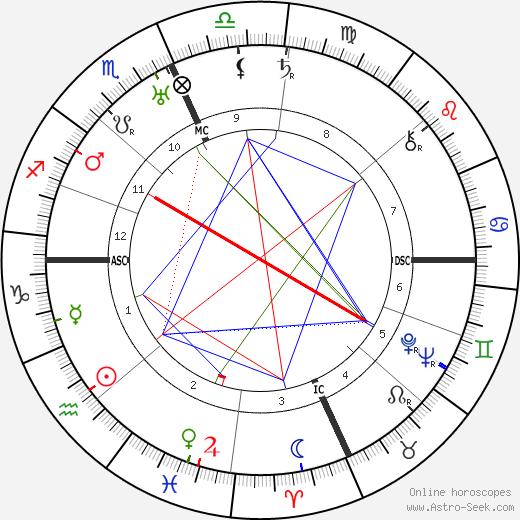 Blanca Holmes tema natale, oroscopo, Blanca Holmes oroscopi gratuiti, astrologia