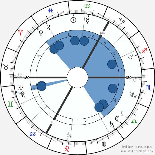 Carl Auen wikipedia, horoscope, astrology, instagram