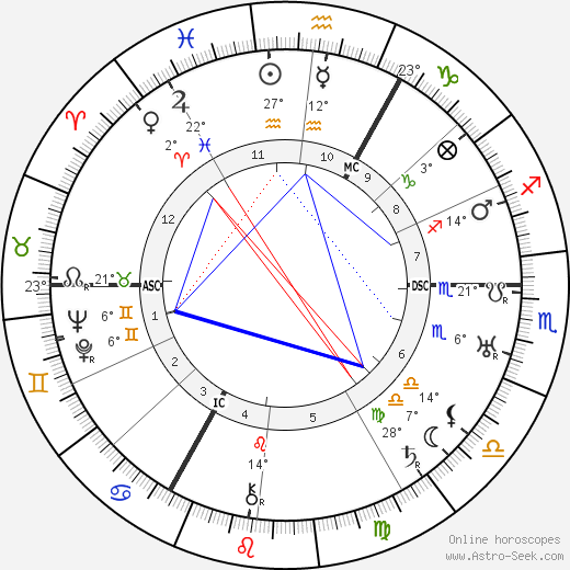 Carl Auen birth chart, biography, wikipedia 2019, 2020