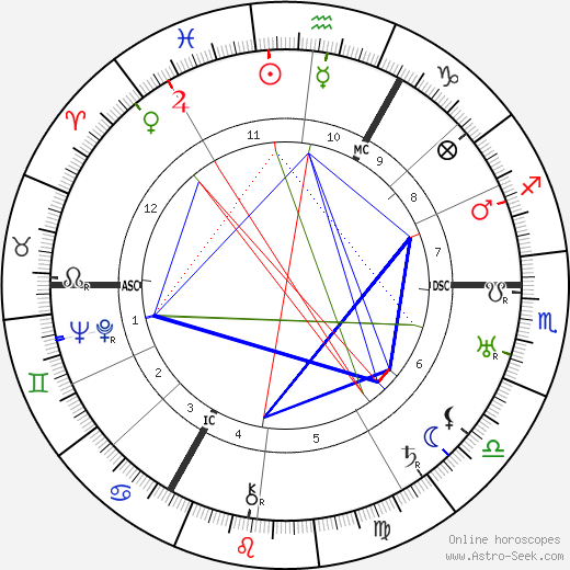 Carl Auen astro natal birth chart, Carl Auen horoscope, astrology