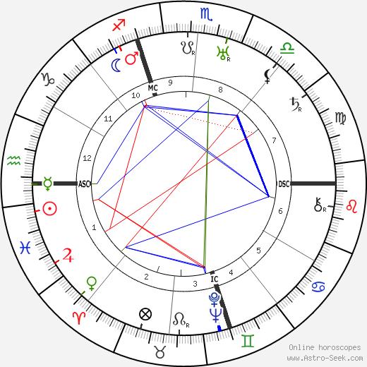 Эдна Сент-Винсент Миллей Edna St. Vincent Millay день рождения гороскоп, Edna St. Vincent Millay Натальная карта онлайн