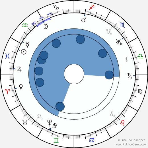 Ernö Metzner wikipedia, horoscope, astrology, instagram