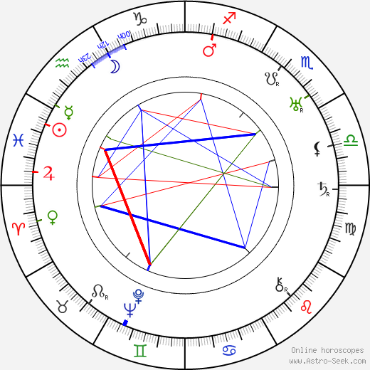 Ernö Metzner birth chart, Ernö Metzner astro natal horoscope, astrology