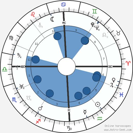 Gunther Blumentritt wikipedia, horoscope, astrology, instagram