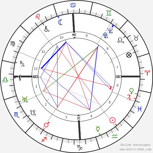 Гюнтер Блюментритт Gunther Blumentritt день рождения гороскоп, Gunther Blumentritt Натальная карта онлайн