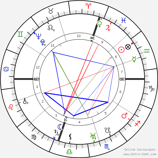 Джеймс Форрестол James Forrestal день рождения гороскоп, James Forrestal Натальная карта онлайн