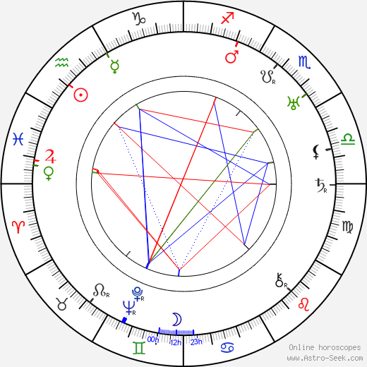 Janusz Strachocki astro natal birth chart, Janusz Strachocki horoscope, astrology