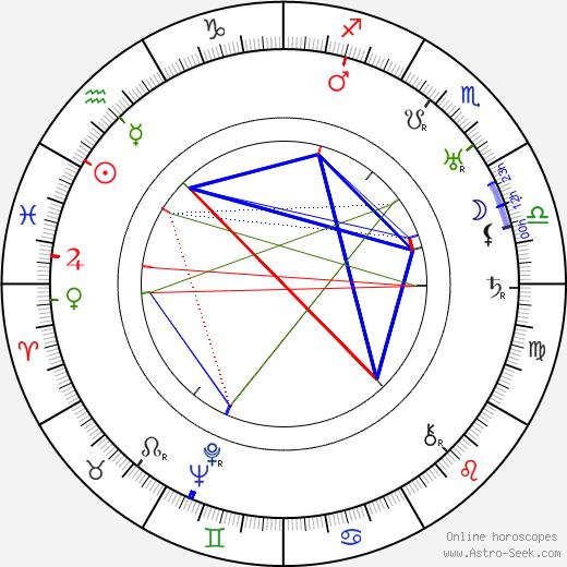 Maria Jacobini astro natal birth chart, Maria Jacobini horoscope, astrology