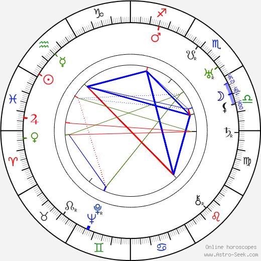 Marjorie Fielding день рождения гороскоп, Marjorie Fielding Натальная карта онлайн