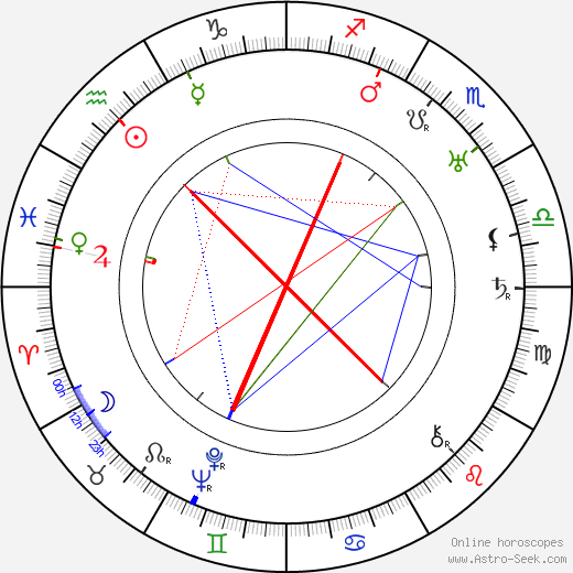 Paul L. Stein astro natal birth chart, Paul L. Stein horoscope, astrology
