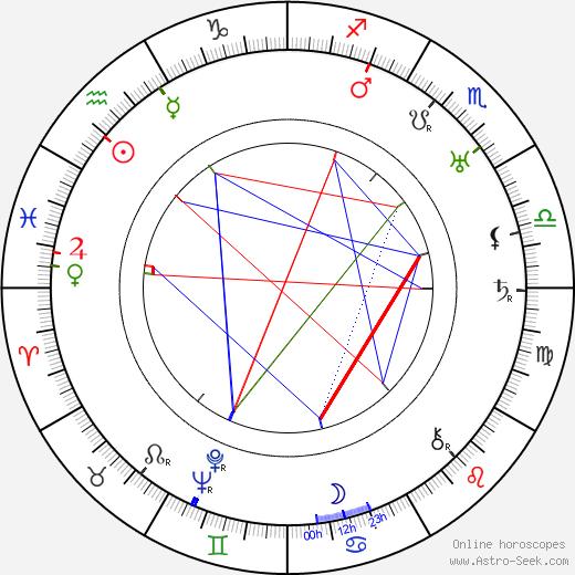 Пегги Вуд Peggy Wood день рождения гороскоп, Peggy Wood Натальная карта онлайн