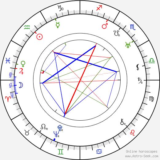 Stanislaw Grolicki birth chart, Stanislaw Grolicki astro natal horoscope, astrology