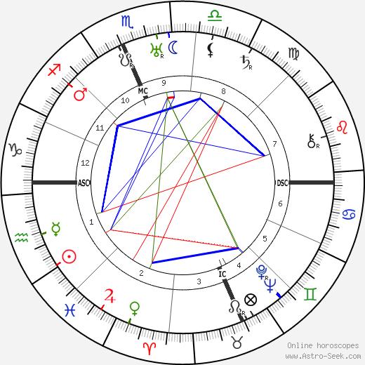 Уэнделл Уилки Wendell Wilkie день рождения гороскоп, Wendell Wilkie Натальная карта онлайн