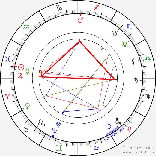Arthur Caesar astro natal birth chart, Arthur Caesar horoscope, astrology