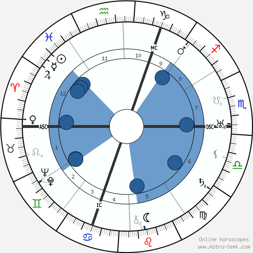 Arthur Honegger horoscope, astrology, sign, zodiac, date of birth, instagram