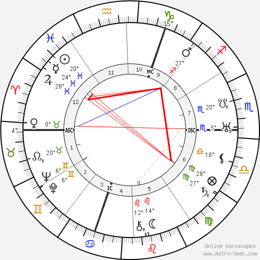 Arthur Honegger birth chart, biography, wikipedia 2018, 2019