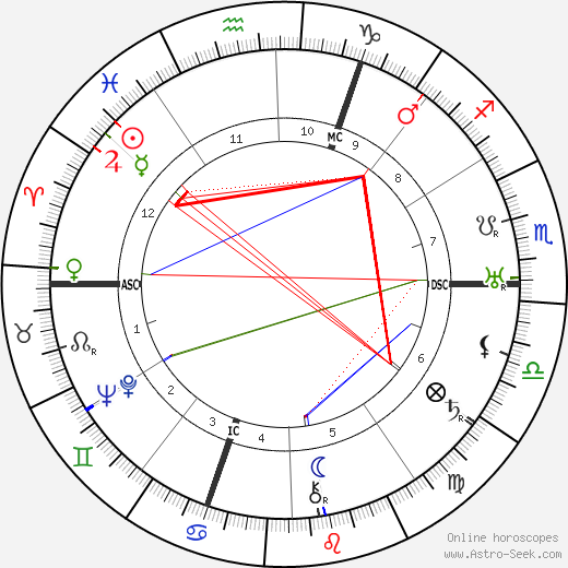 Arthur Honegger astro natal birth chart, Arthur Honegger horoscope, astrology