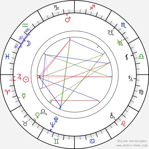 Bertram Millhauser день рождения гороскоп, Bertram Millhauser Натальная карта онлайн