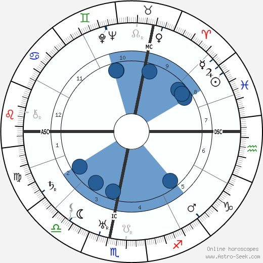 Charles Nungesser wikipedia, horoscope, astrology, instagram
