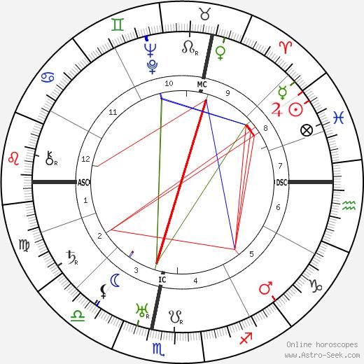 Charles Nungesser tema natale, oroscopo, Charles Nungesser oroscopi gratuiti, astrologia