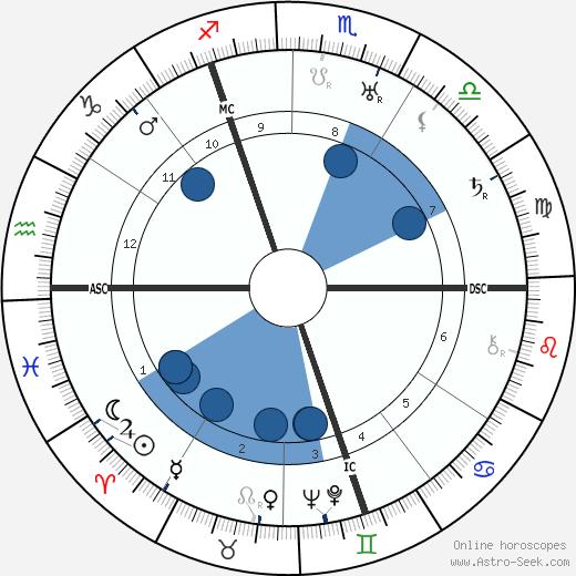 Cornelius Heymans wikipedia, horoscope, astrology, instagram