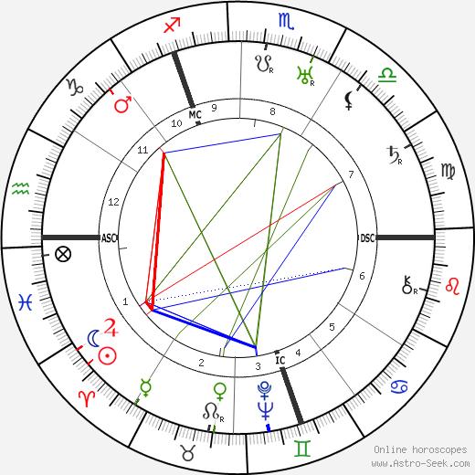 Cornelius Heymans день рождения гороскоп, Cornelius Heymans Натальная карта онлайн
