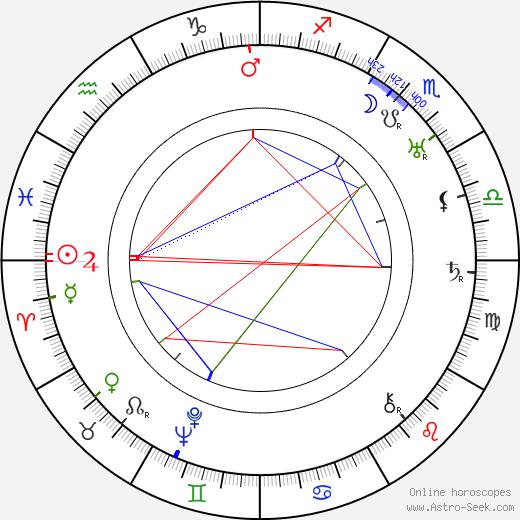 Эдит Сторей Edith Storey день рождения гороскоп, Edith Storey Натальная карта онлайн