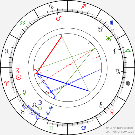 Eino Koskimies день рождения гороскоп, Eino Koskimies Натальная карта онлайн