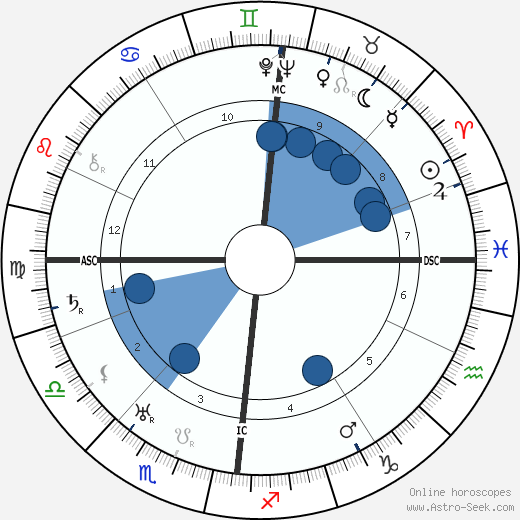 Erhard Milch wikipedia, horoscope, astrology, instagram