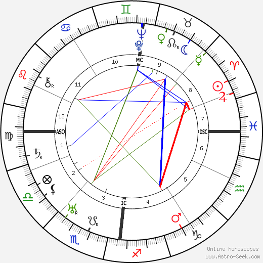 Erhard Milch astro natal birth chart, Erhard Milch horoscope, astrology