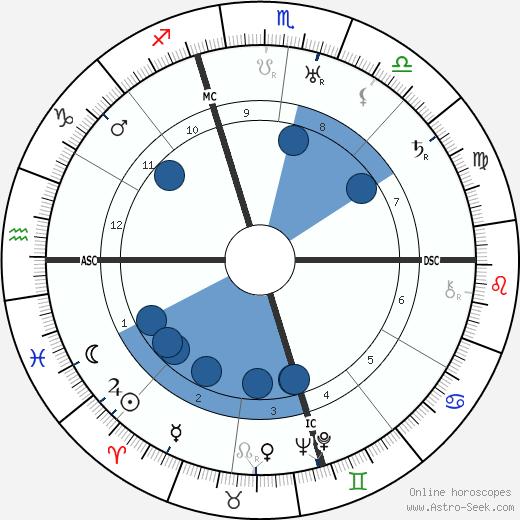 Ferde Grofé wikipedia, horoscope, astrology, instagram