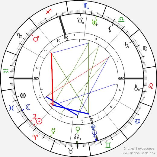 Ferde Grofé день рождения гороскоп, Ferde Grofé Натальная карта онлайн