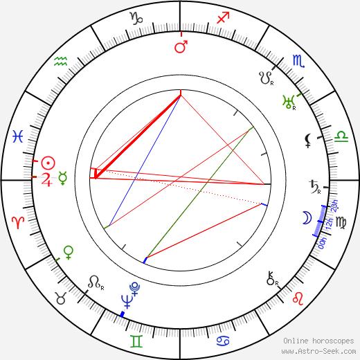 George White день рождения гороскоп, George White Натальная карта онлайн