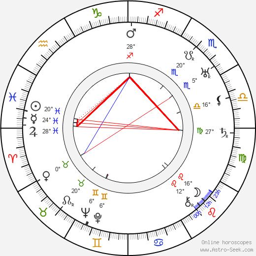 Gregory La Cava birth chart, biography, wikipedia 2018, 2019